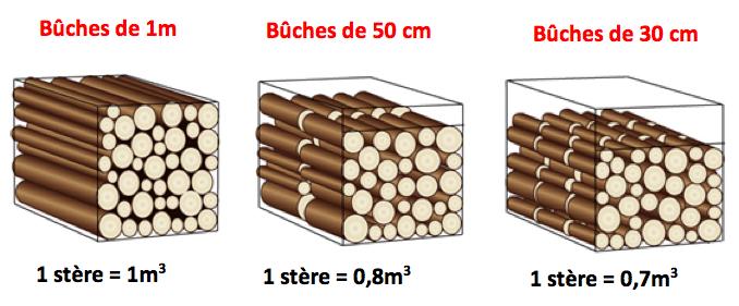 vente de st re de bois de chauffage en emport berre l 39 tang marignane bruno bois. Black Bedroom Furniture Sets. Home Design Ideas